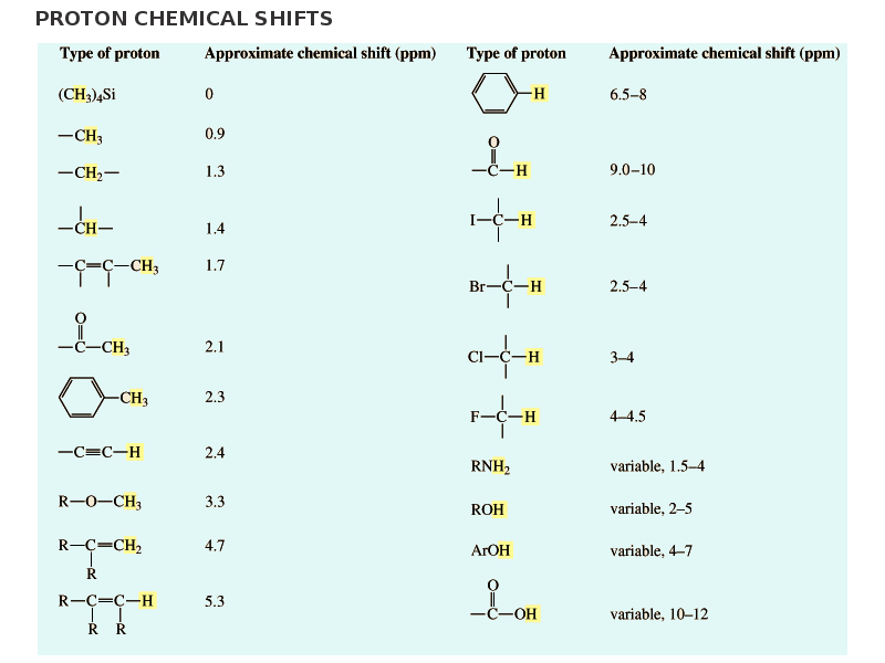 336 Organic Chemistry Lecture Sites